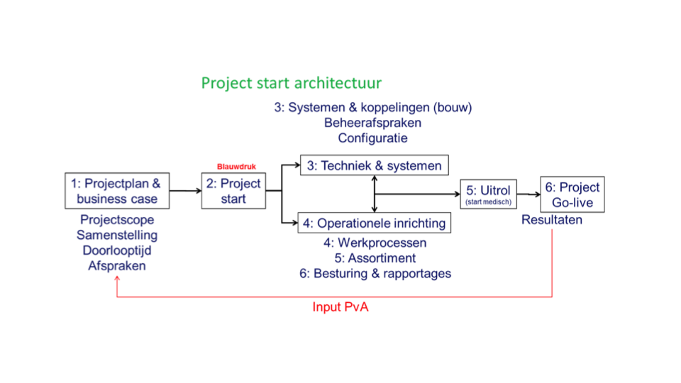 Overzicht project GVB